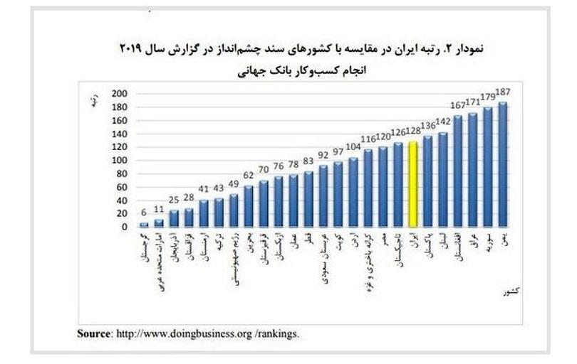 شاخص سهولت کسب و کار ایران بدتر شد